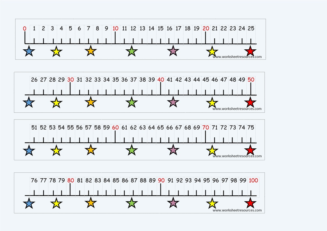 image about Printable Number Line to 100 named free of charge clroom elements
